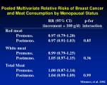 pooled multivariate relative risks of breast cancer and meat consumption by menopausal status