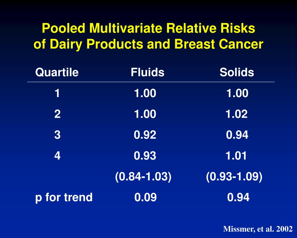 Pooled Multivariate Relative Risks