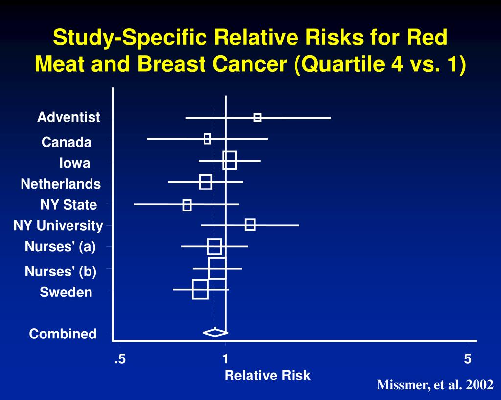 Study-Specific Relative Risks for Red Meat and Breast Cancer (Quartile 4 vs. 1)