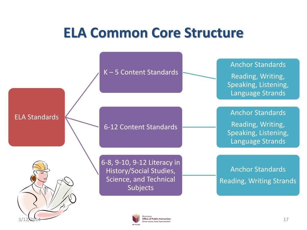 ELA Common Core Structure