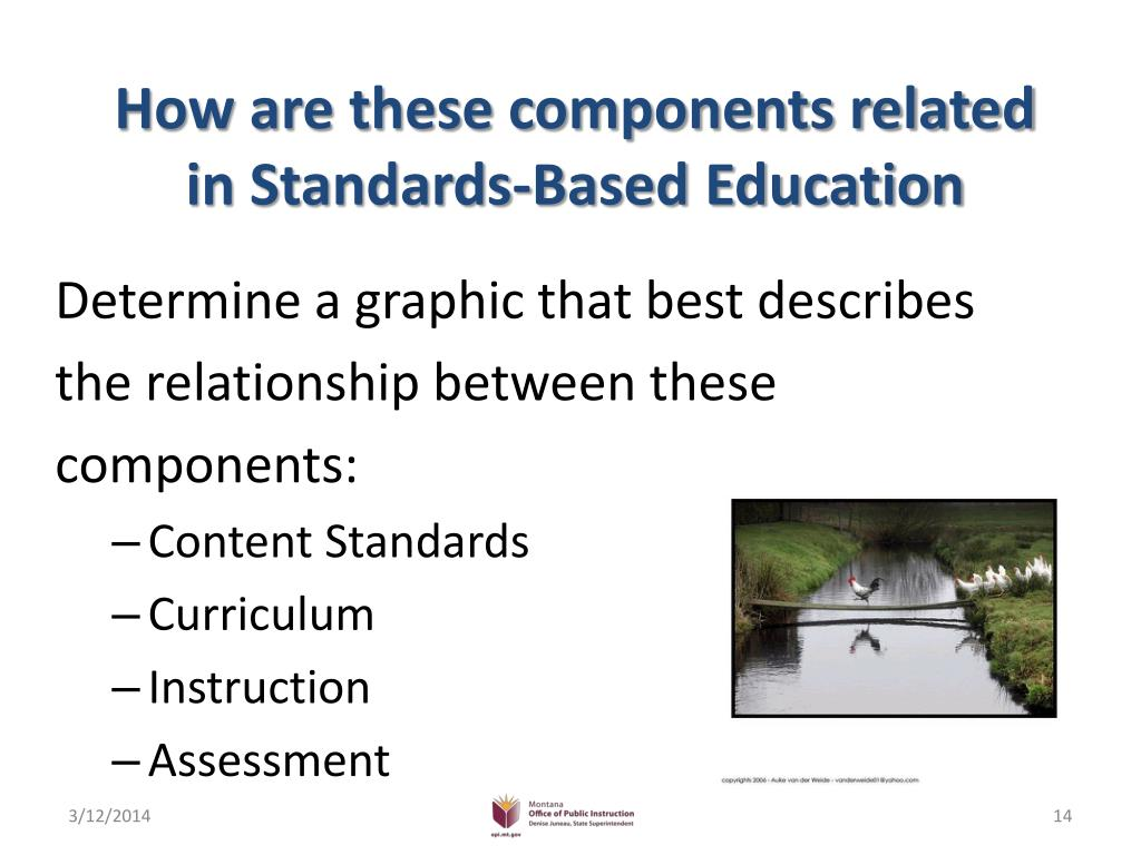 How are these components related in Standards-Based Education