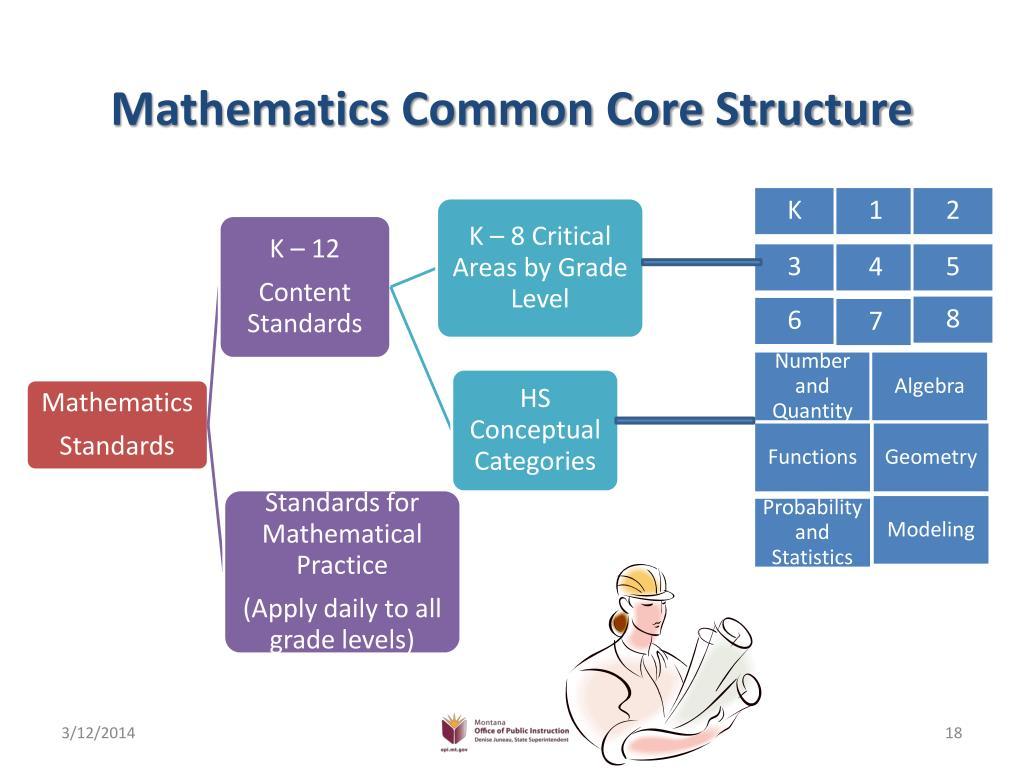 Mathematics Common Core Structure