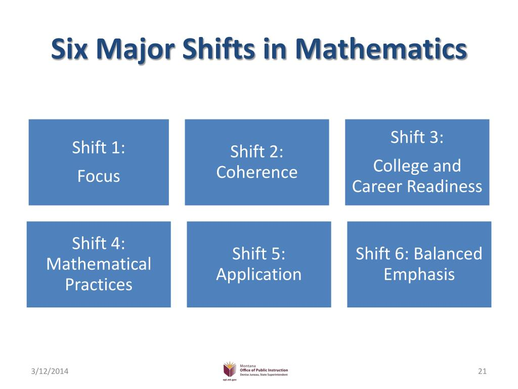 Six Major Shifts in Mathematics