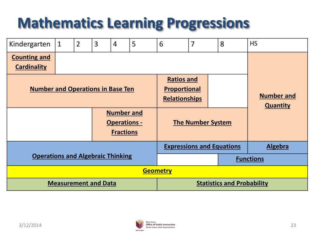 Mathematics Learning Progressions
