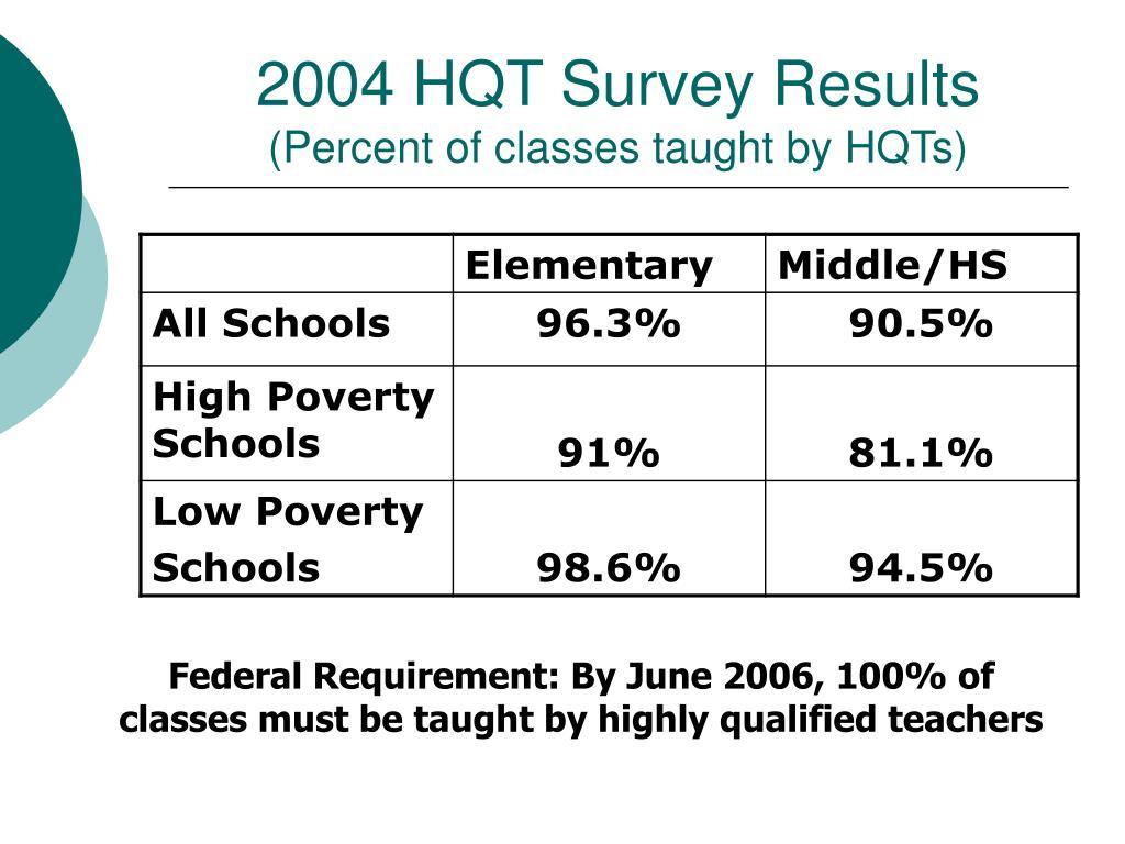 2004 HQT Survey Results
