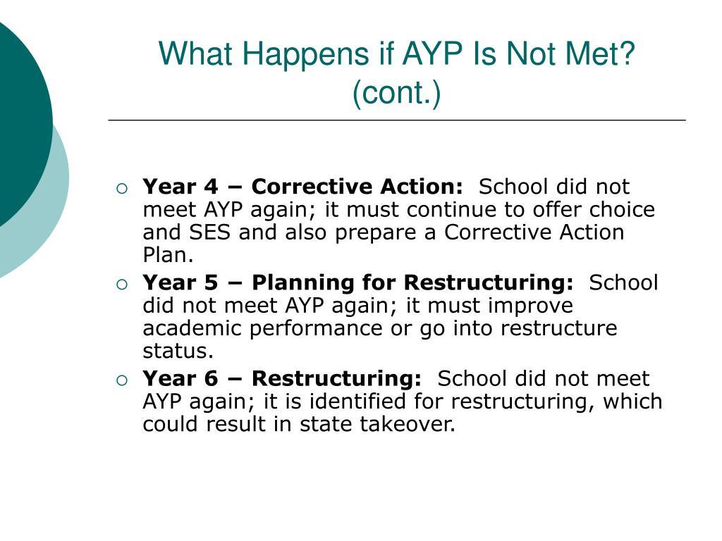 What Happens if AYP Is Not Met? (cont.)