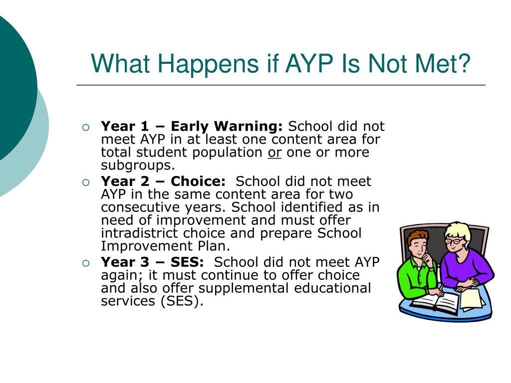What Happens if AYP Is Not Met?
