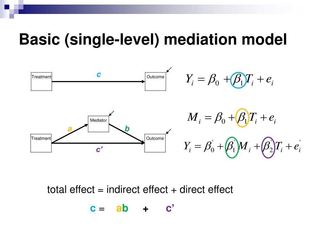 Basic (single-level) mediation model