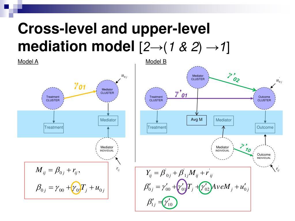 Cross-level and upper-level mediation model