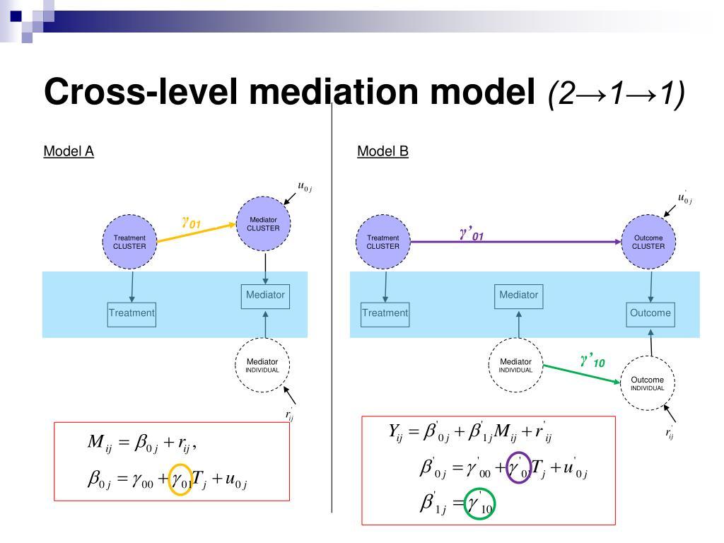 Cross-level mediation model