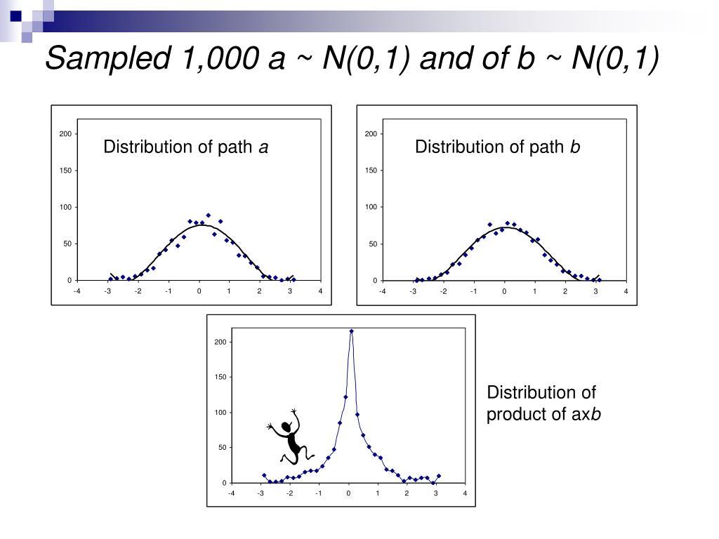 Sampled 1,000 a ~ N(0,1) and of b ~ N(0,1)