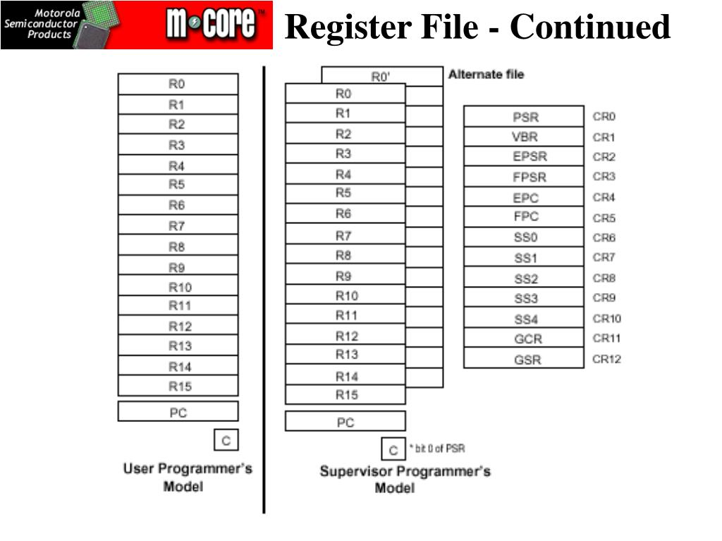 Register File - Continued