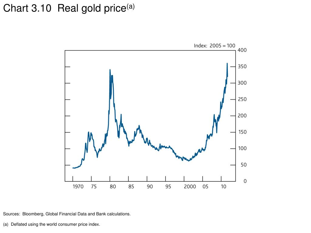 Chart 3.10  Real gold price