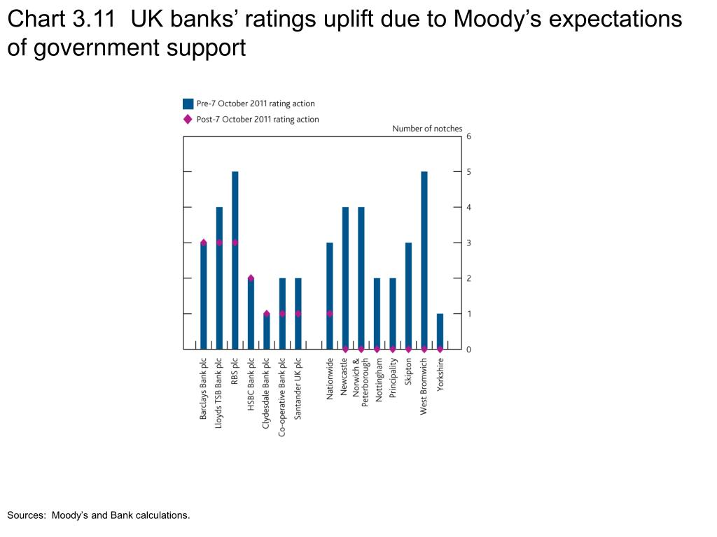 Chart 3.11  UK banks' ratings uplift due to Moody's expectations of government support