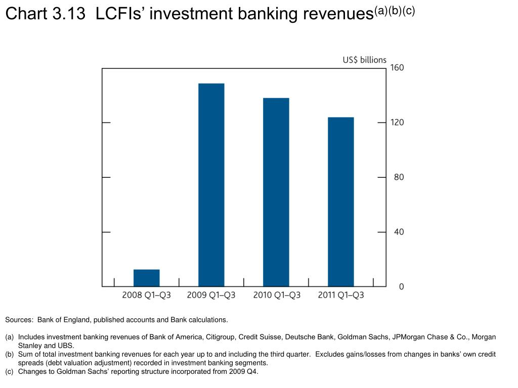 Chart 3.13  LCFIs' investment banking revenues