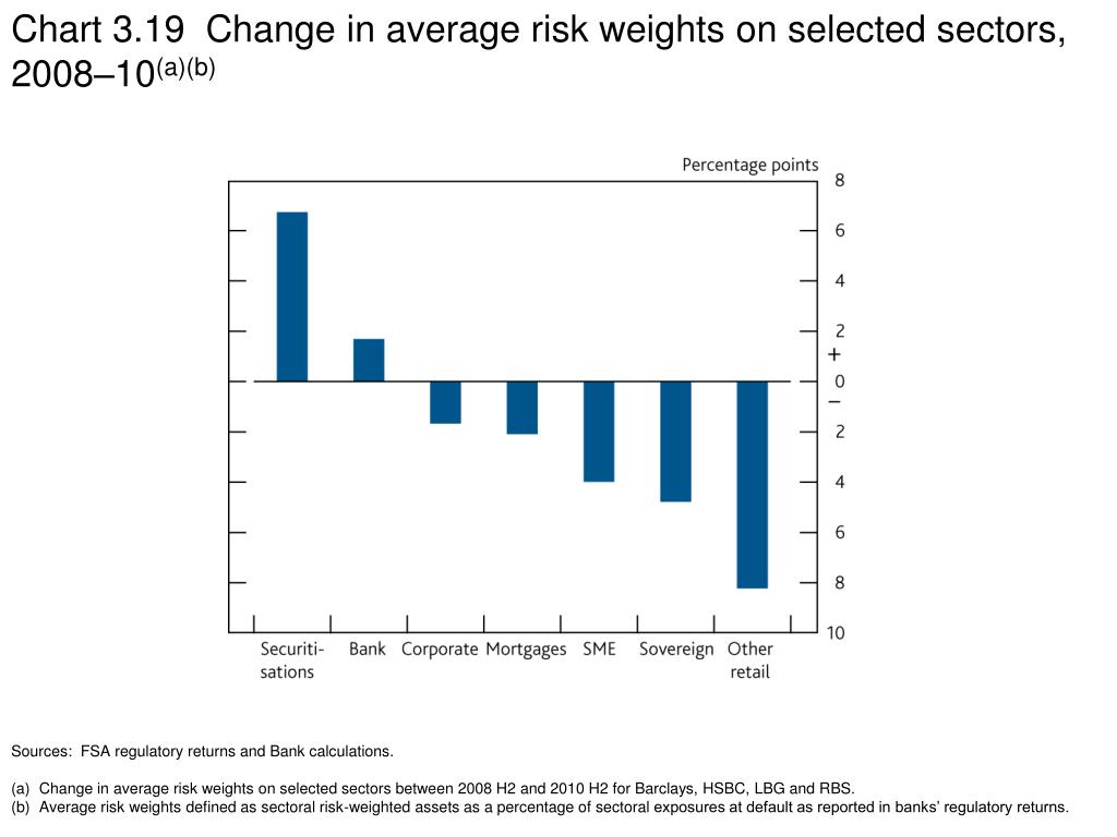 Chart 3.19  Change in average risk weights on selected sectors, 2008–10