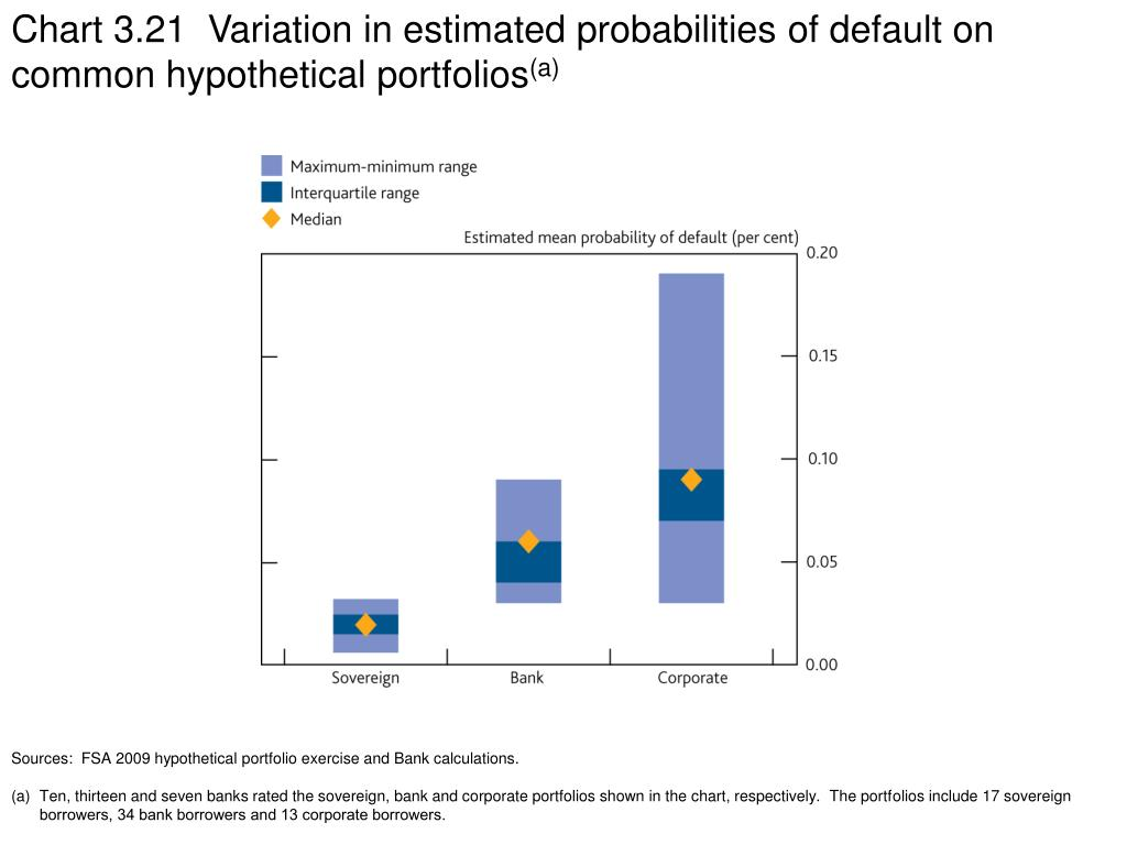 Chart 3.21  Variation in estimated probabilities of default on common hypothetical portfolios