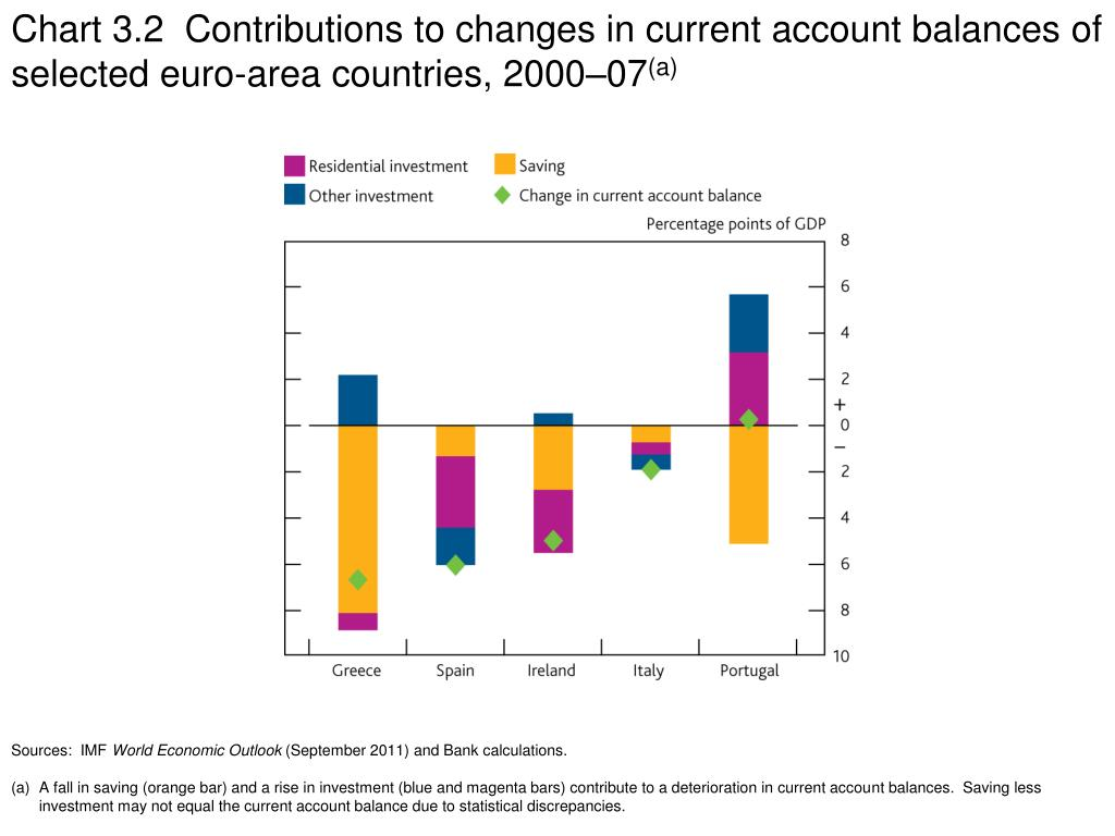 Chart 3.2  Contributions to changes in current account balances of selected euro-area countries, 2000–07