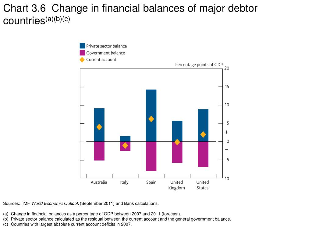 Chart 3.6  Change in financial balances of major debtor countries