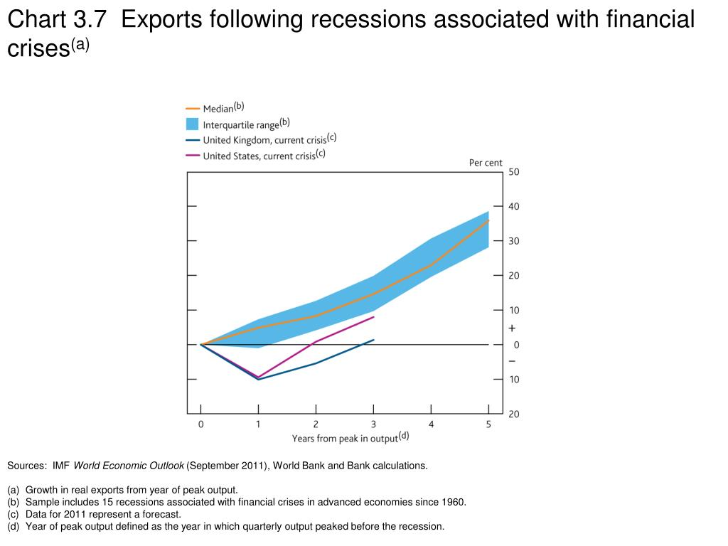 Chart 3.7  Exports following recessions associated with financial crises