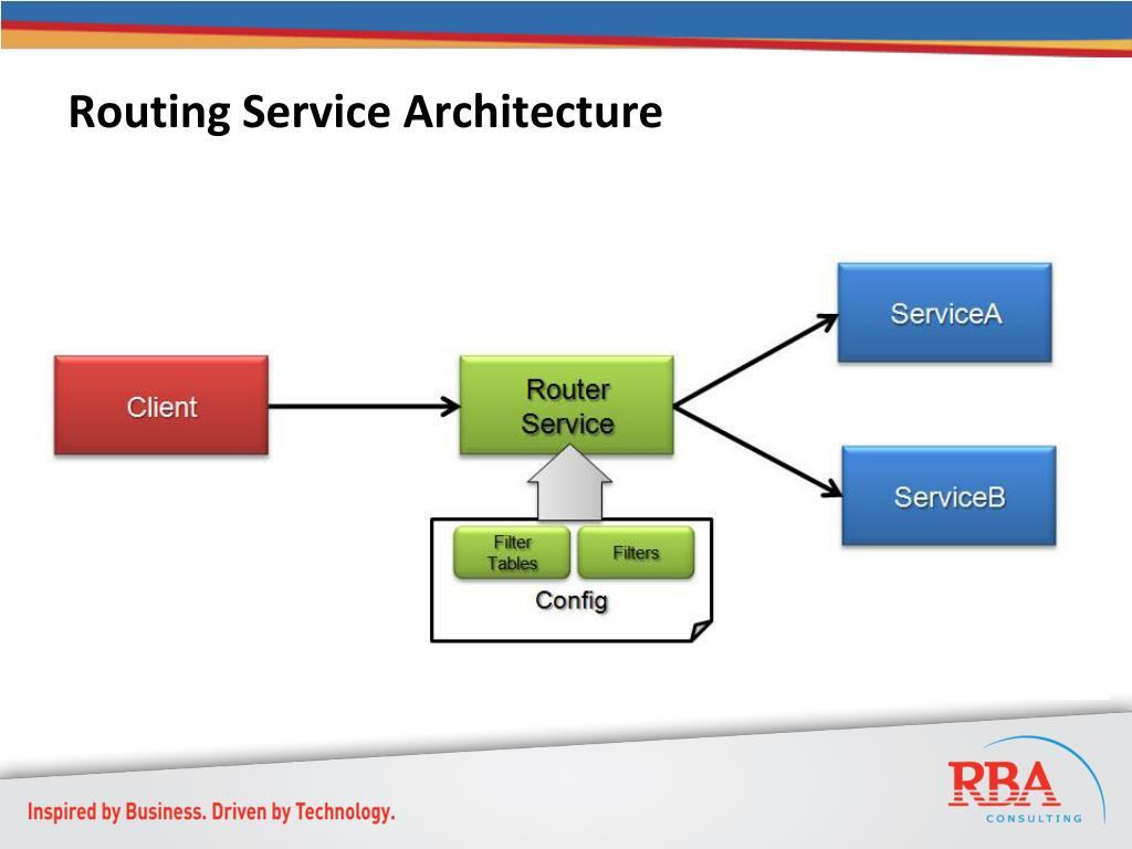 Routing Service Architecture