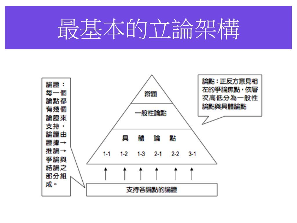 最基本的立論架構