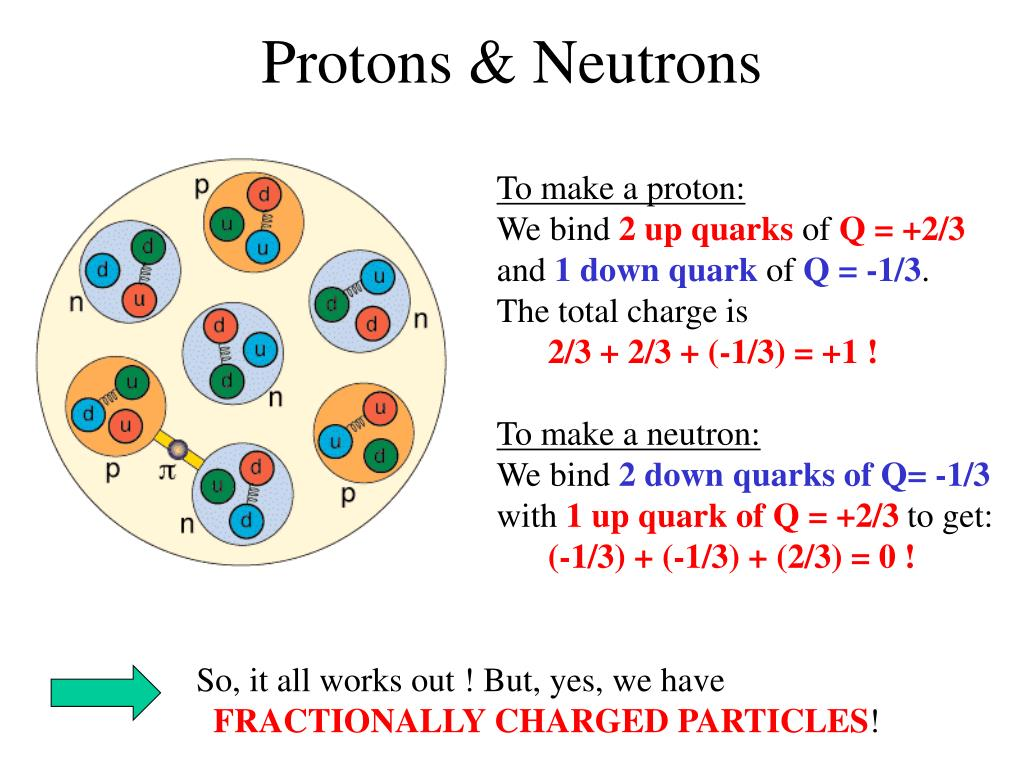Protons & Neutrons