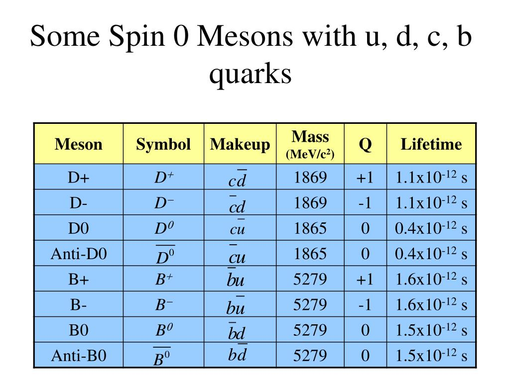 Some Spin 0 Mesons with u, d, c, b quarks