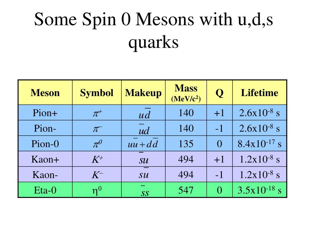 Some Spin 0 Mesons with u,d,s quarks