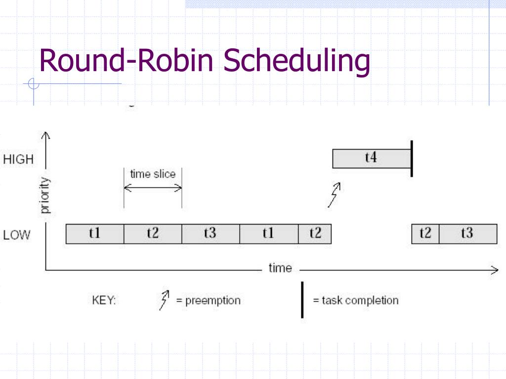 round robin scheduling_Elec-Intro Website