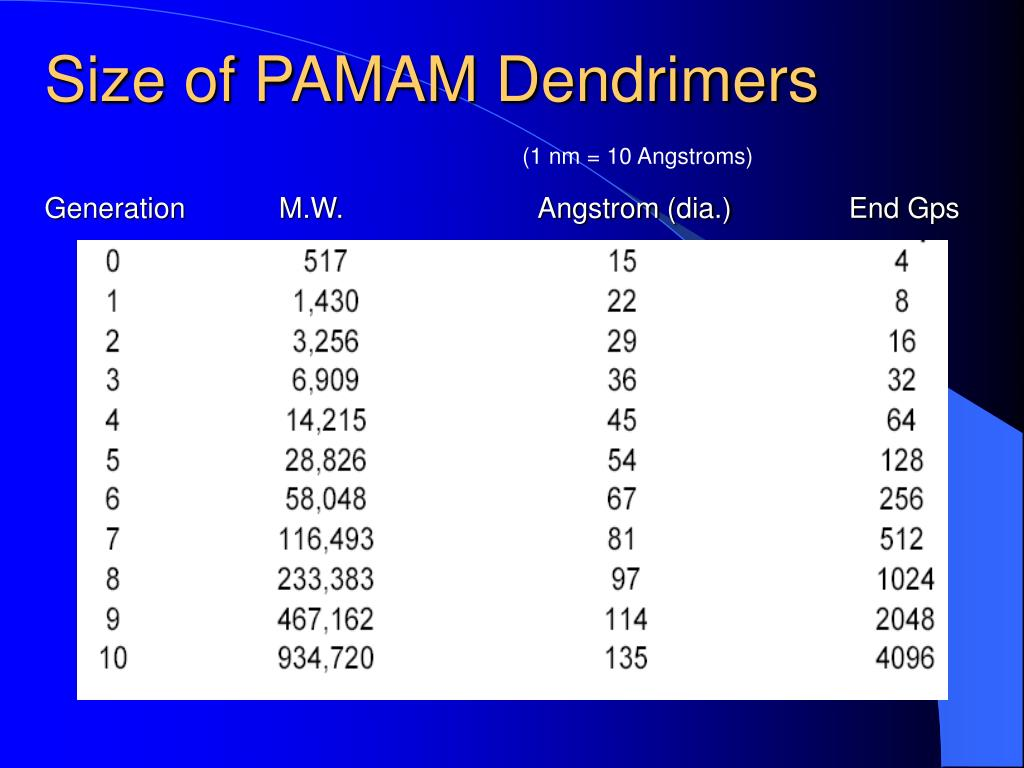 Size of PAMAM Dendrimers
