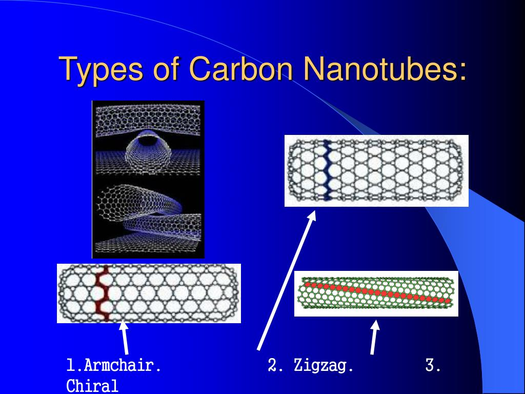 Types of Carbon Nanotubes:
