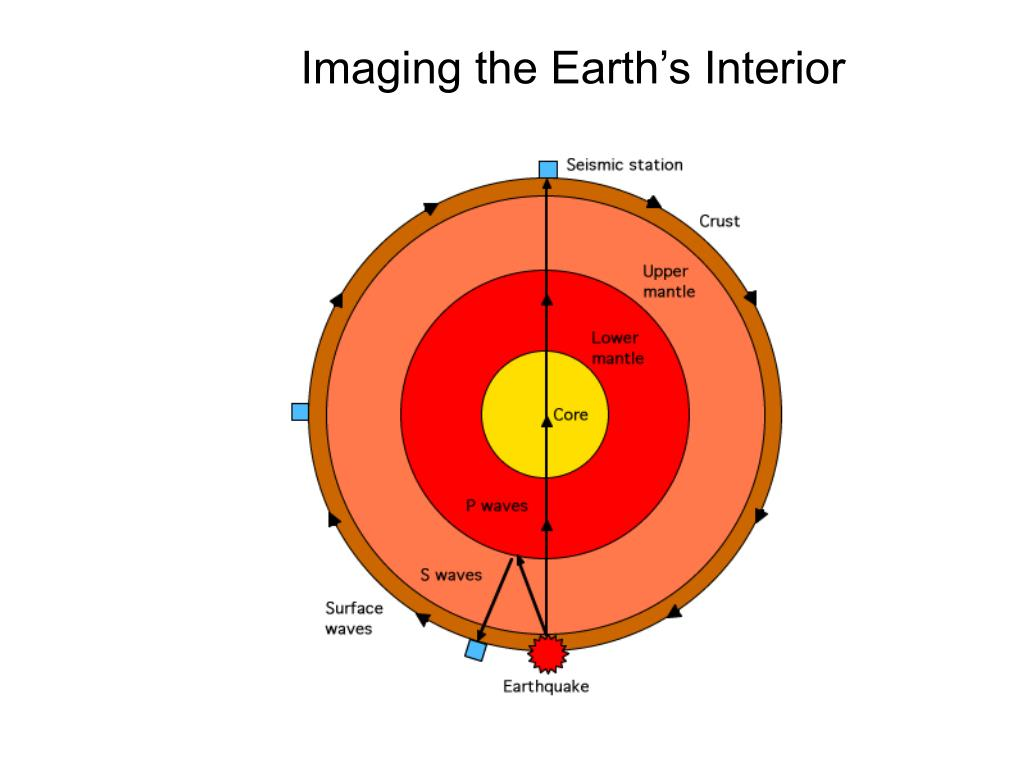 Imaging the Earth's Interior