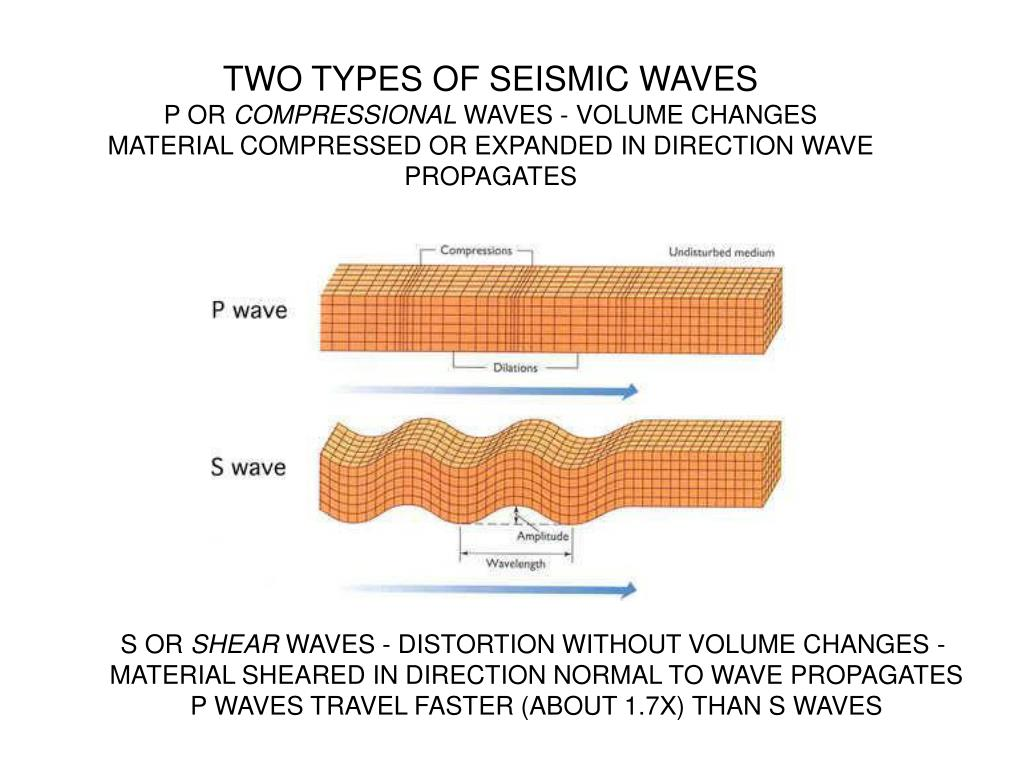 TWO TYPES OF SEISMIC WAVES