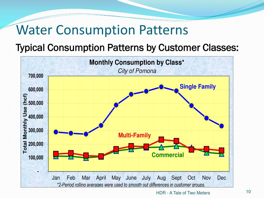 Water Consumption Patterns