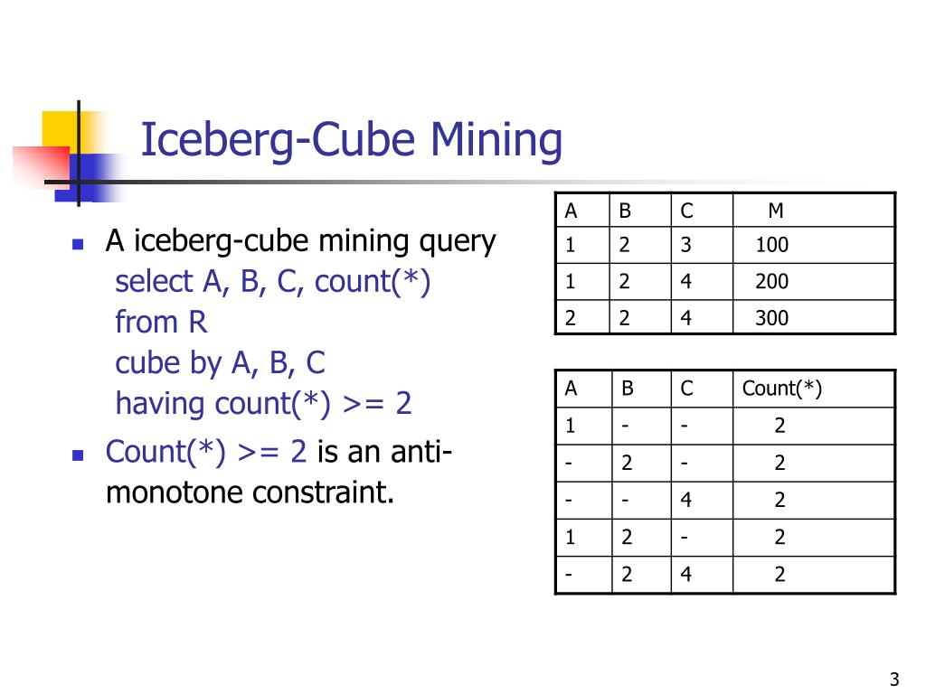 Iceberg-Cube Mining