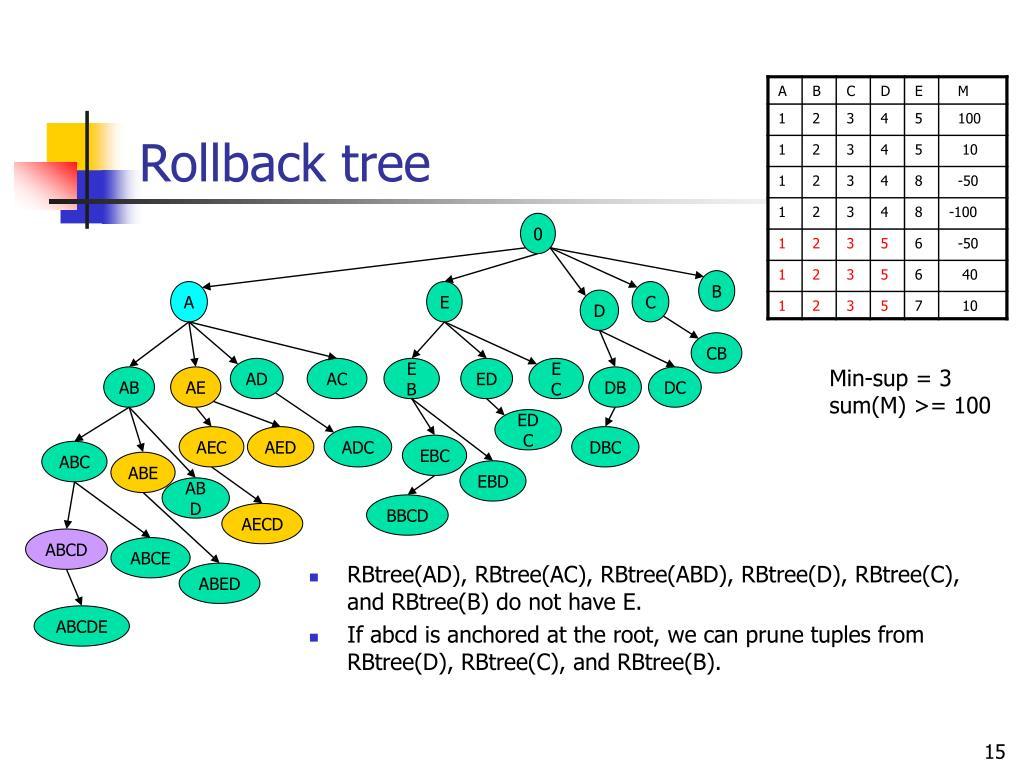 Rollback tree