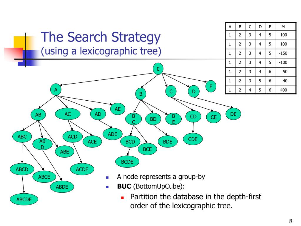 The Search Strategy