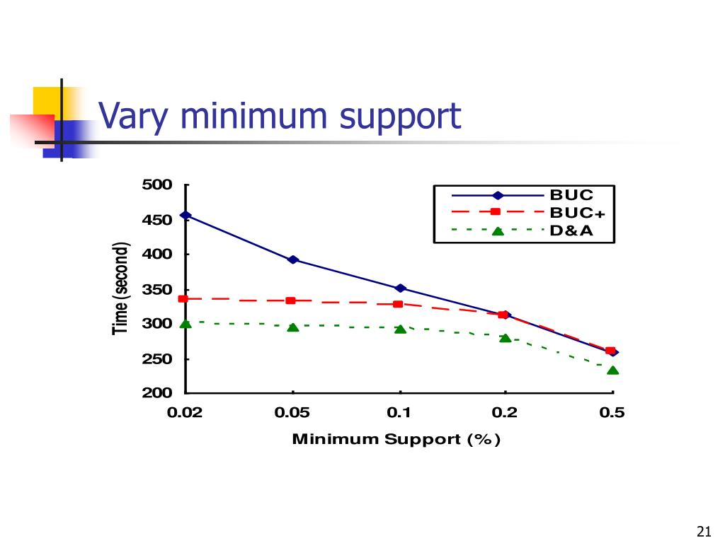 Vary minimum support