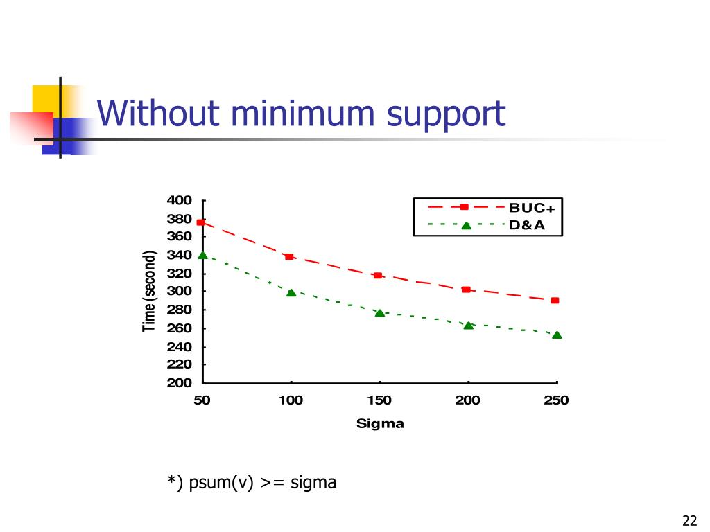 Without minimum support