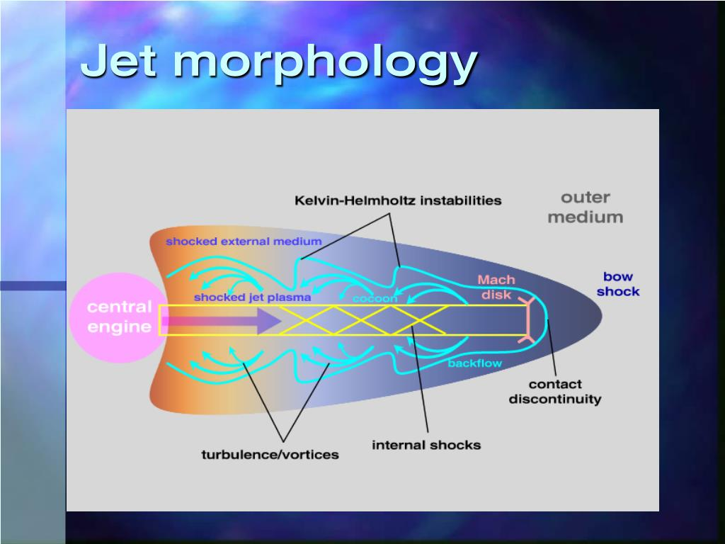 Jet morphology