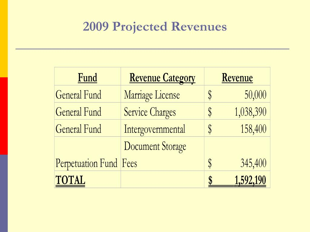 2009 Projected Revenues