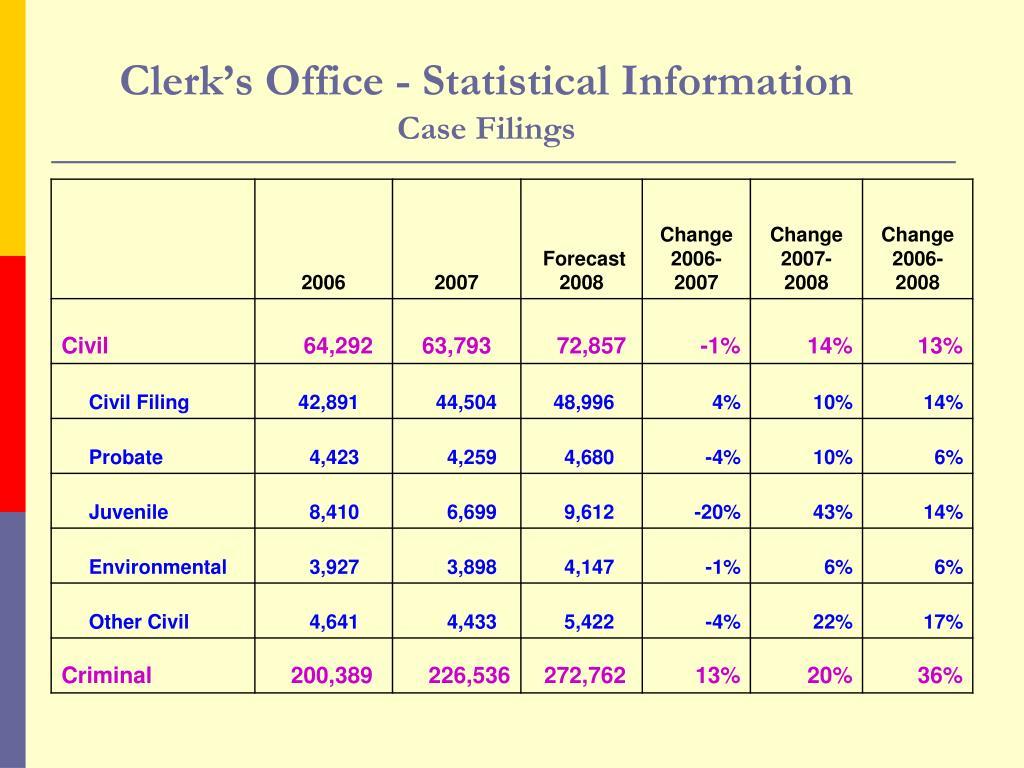 Clerk's Office - Statistical Information
