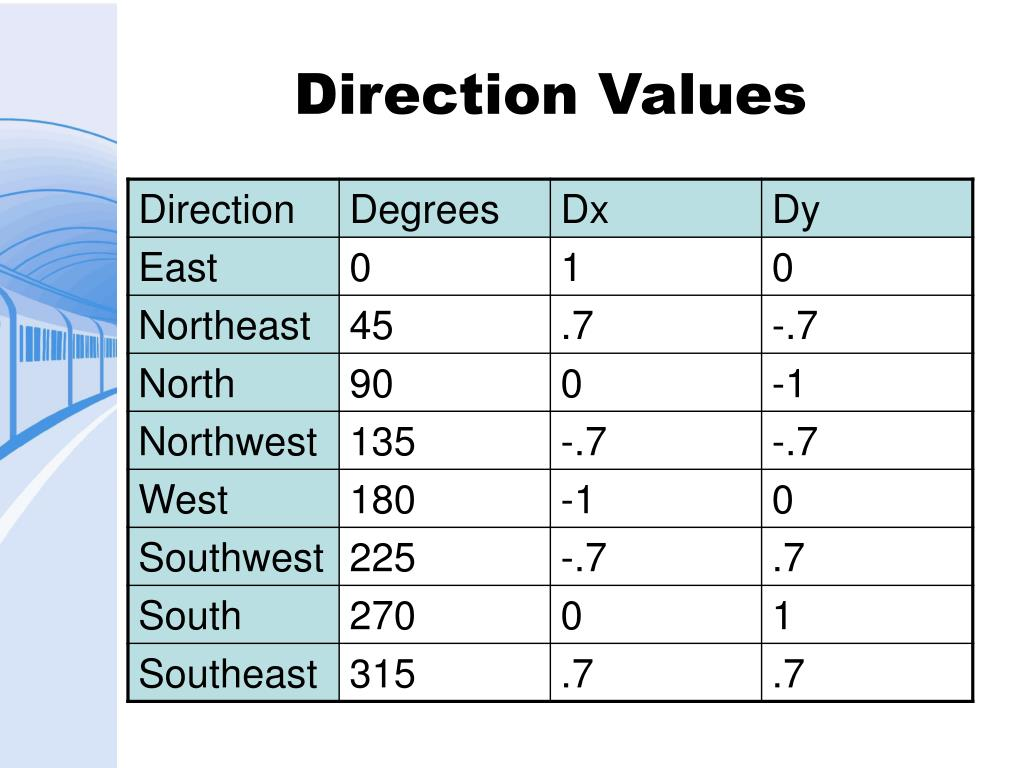 Direction Values