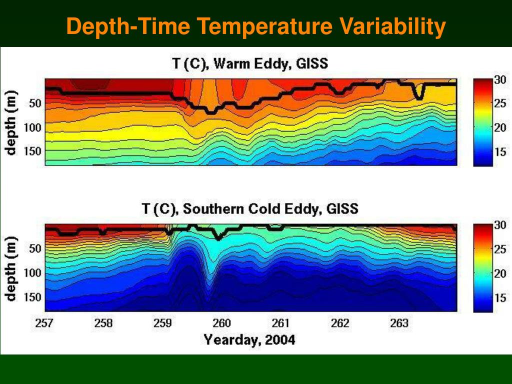 Depth-Time Temperature Variability