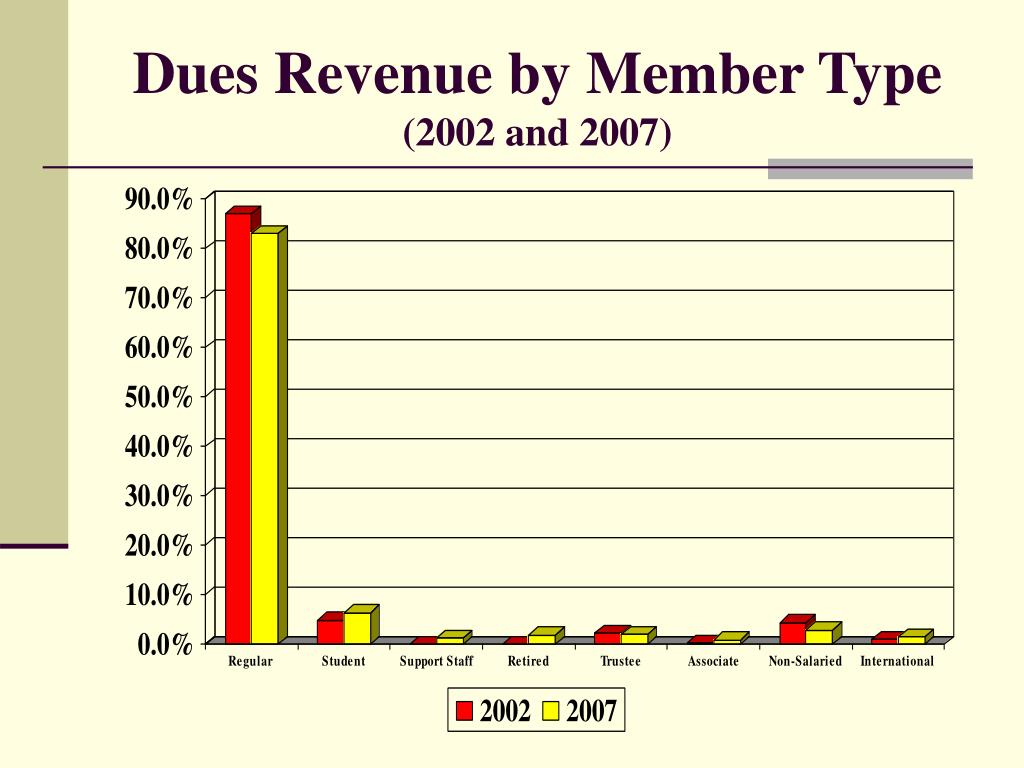 Dues Revenue by Member Type