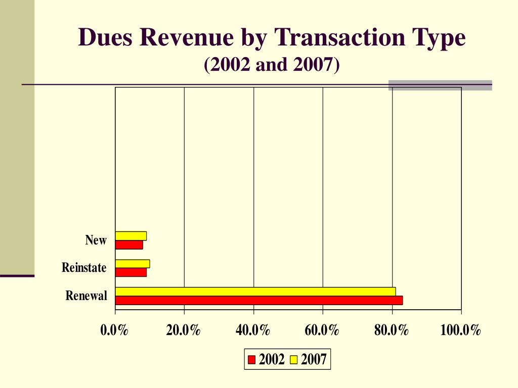 Dues Revenue by Transaction Type