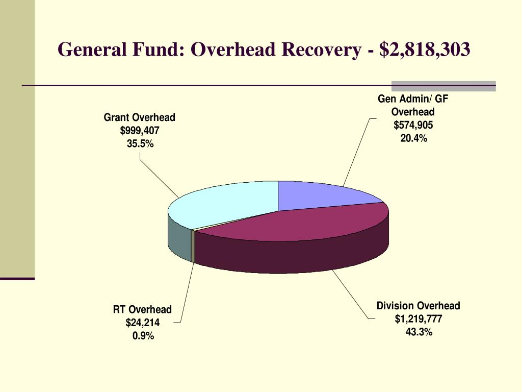 General Fund: Overhead Recovery - $2,818,303