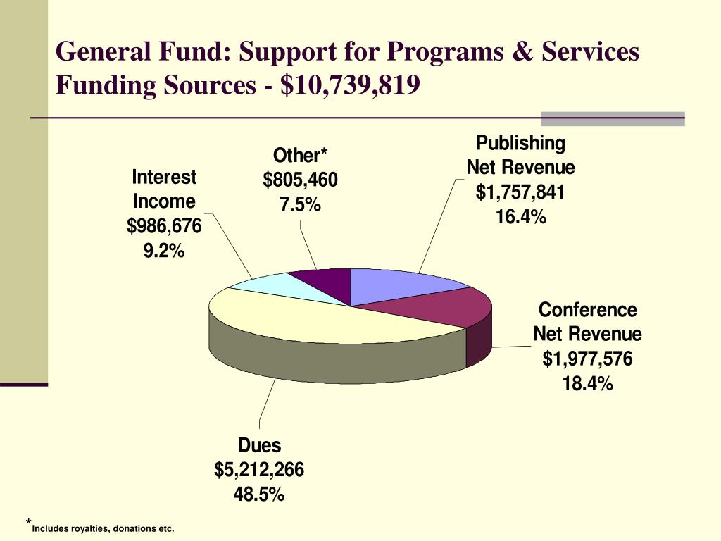General Fund: Support for Programs & Services Funding Sources - $10,739,819