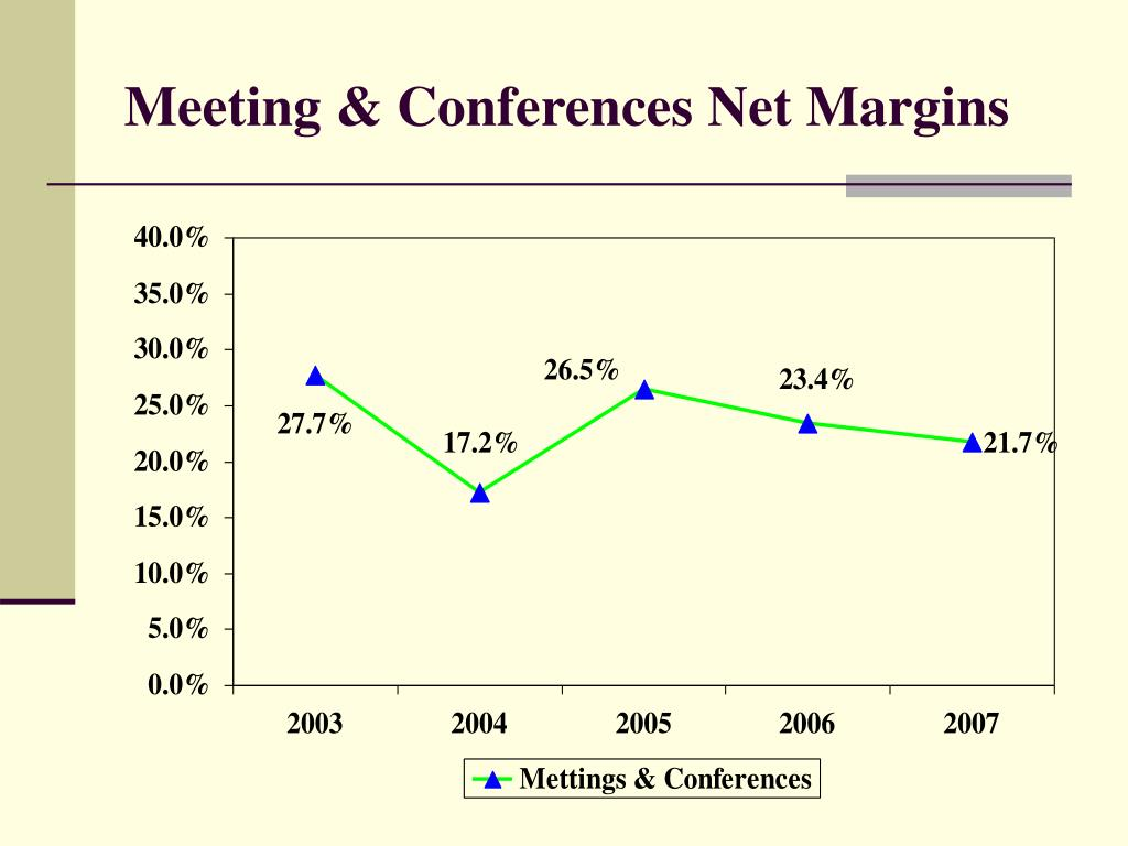 Meeting & Conferences Net Margins
